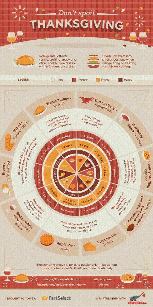 http://www.partselect.com/JustForFun/Dont-Spoil-Thanksgiving-Infographic.aspx